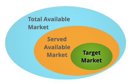 Venn diagram showing total available market